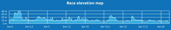 hoogteprofiel halve marathon van genua